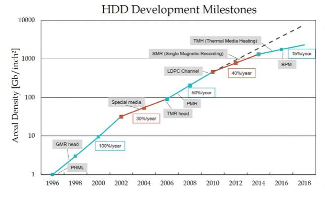 HDD_density_D-3